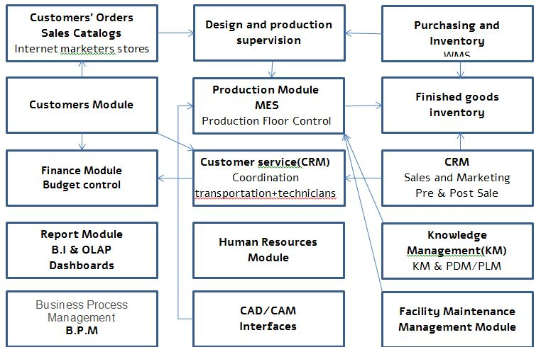 information systems erp Critical issues affecting an erp the enterprise resource planning (erp) software an erp system can be thought of as a companywide information system.